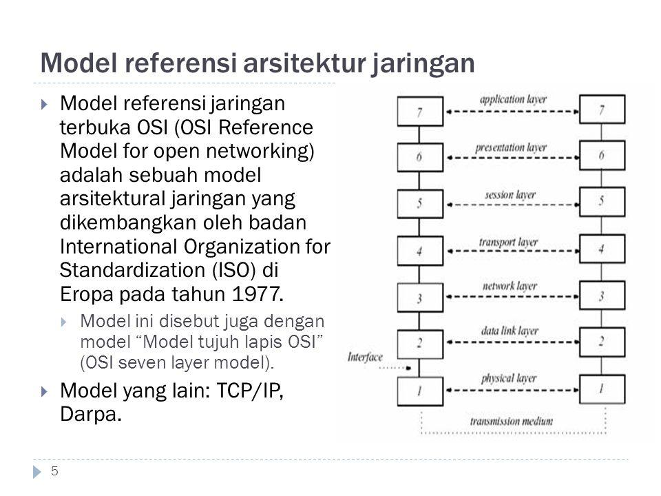 Model referensi arsitektur jaringan