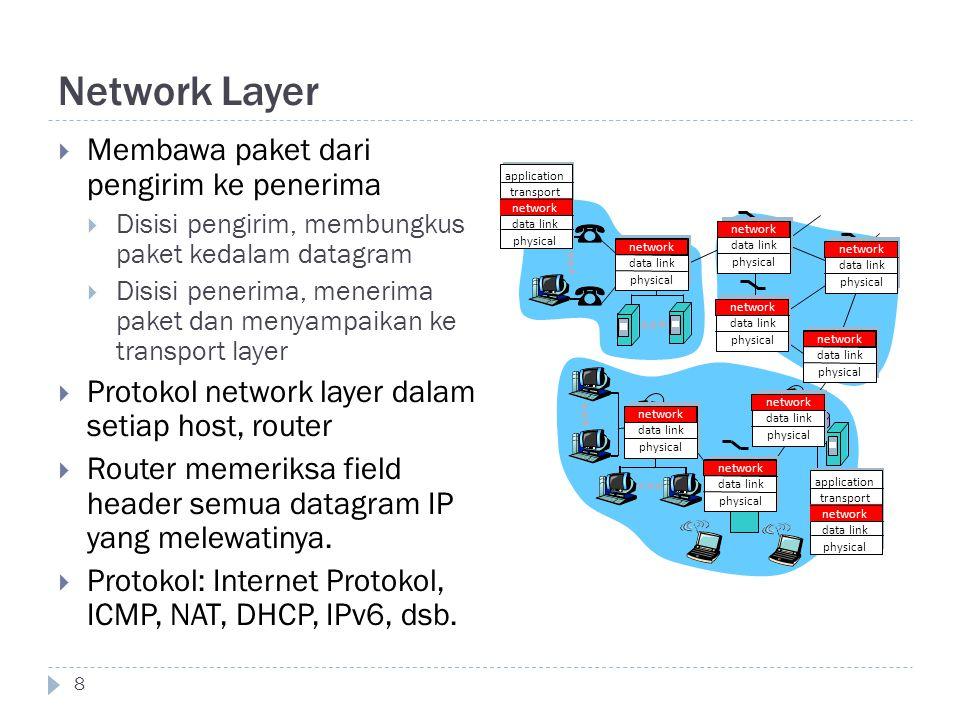Network Layer Membawa paket dari pengirim ke penerima