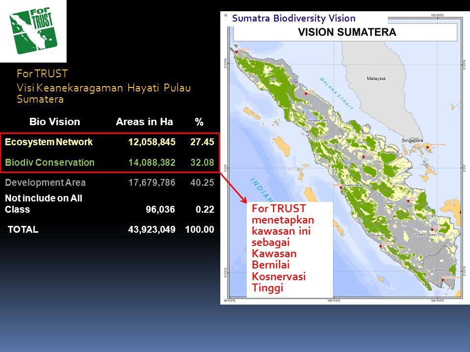 Visi Keanekaragaman Hayati Pulau Sumatera