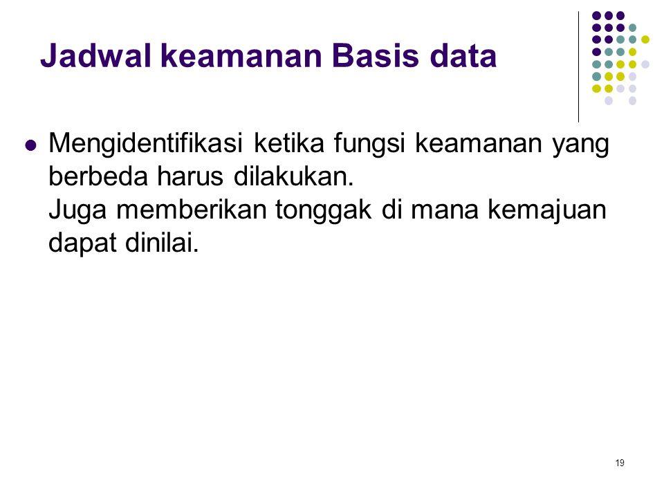 Jadwal keamanan Basis data