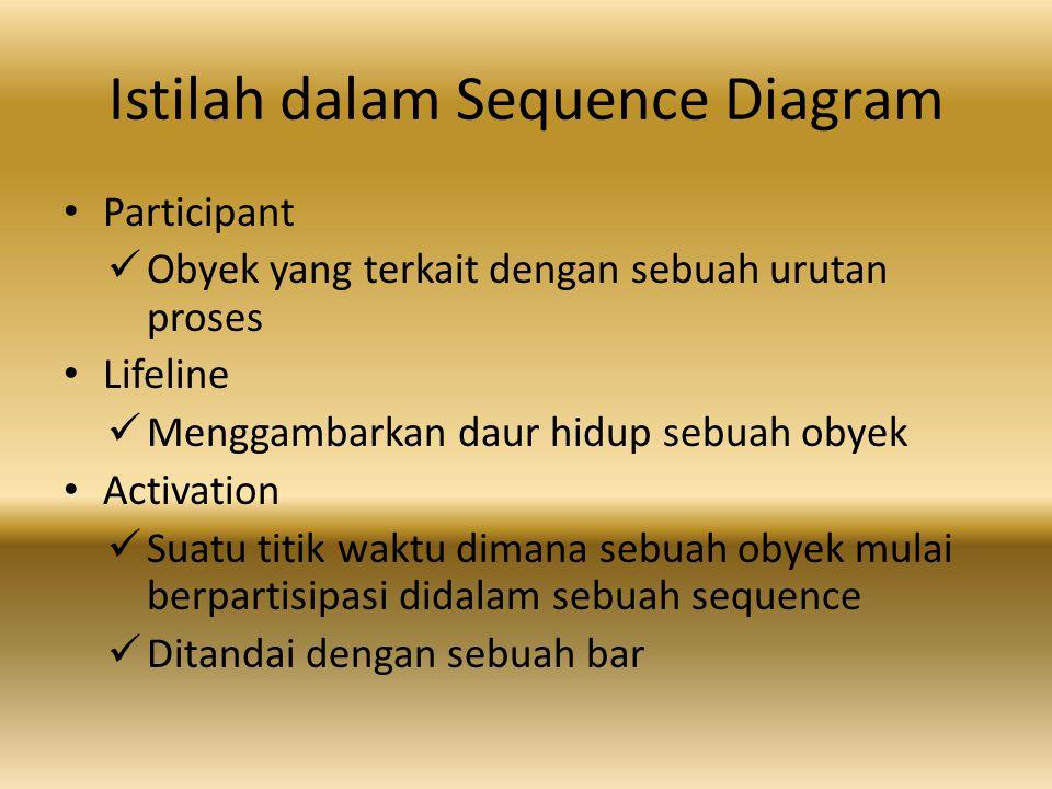 Istilah dalam Sequence Diagram
