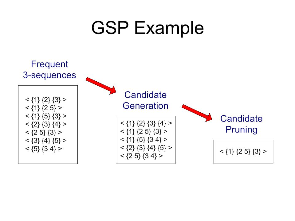 GSP Example