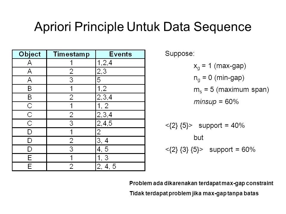 Apriori Principle Untuk Data Sequence