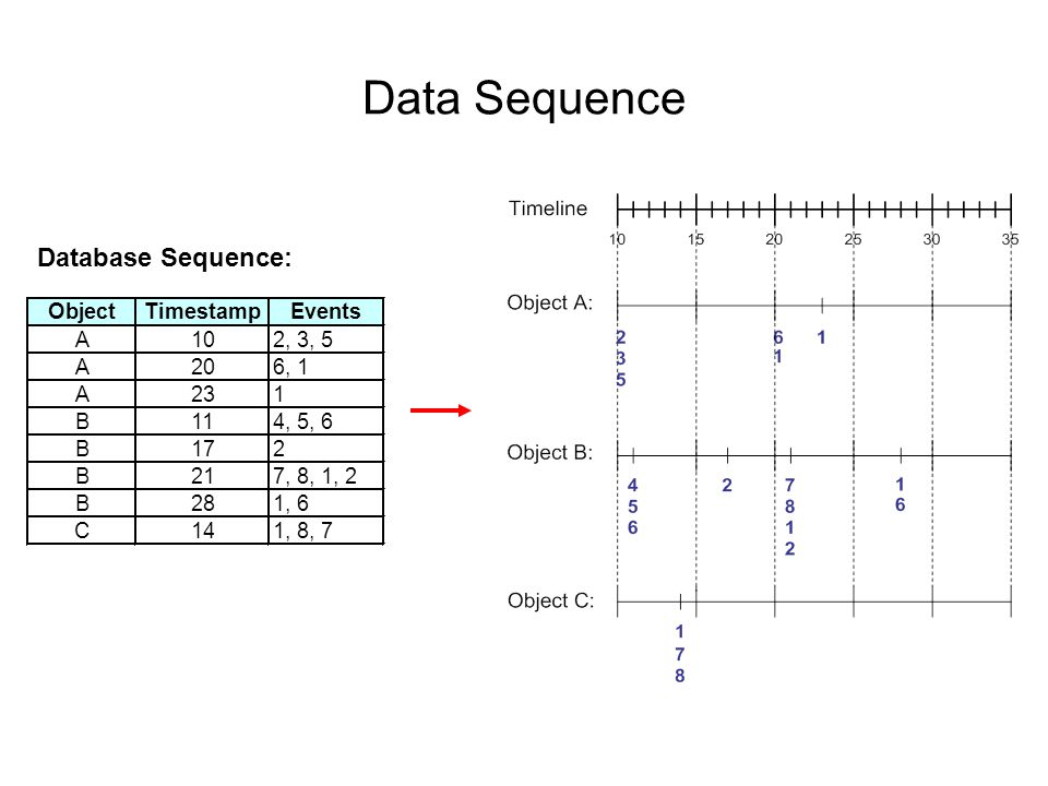 Data Sequence Database Sequence: Object Timestamp Events A 10 2, 3, 5