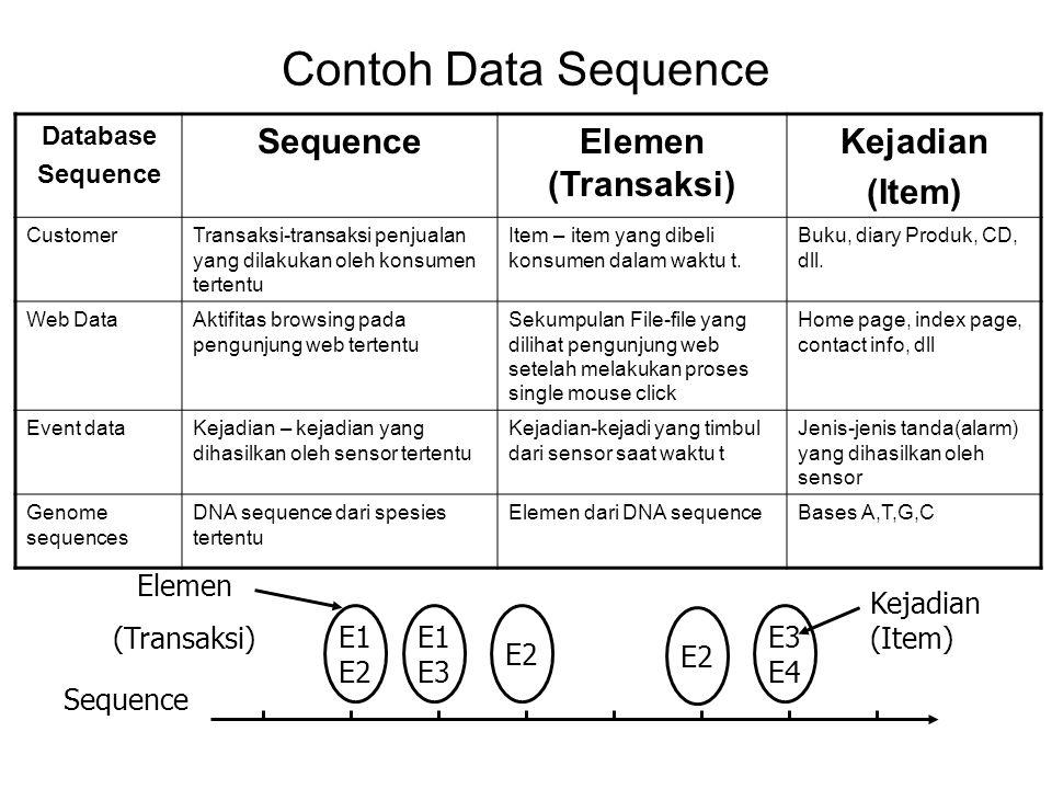 Contoh Data Sequence Elemen (Transaksi) Kejadian (Item) Elemen