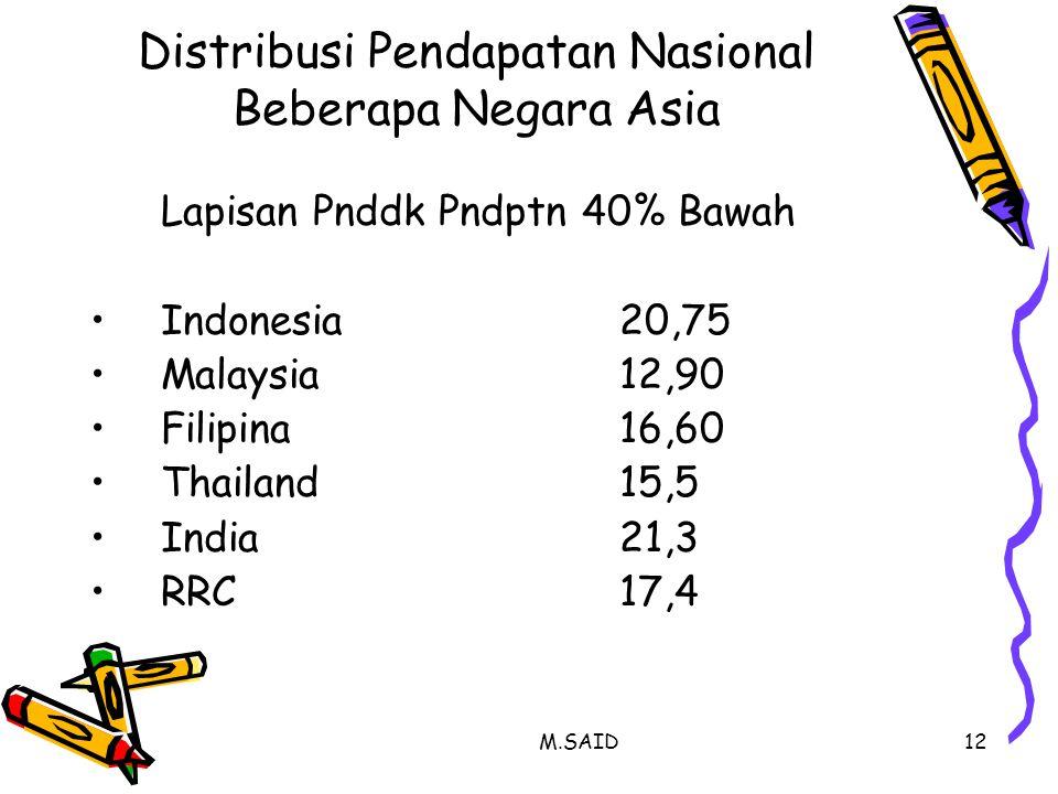 Distribusi Pendapatan Nasional Beberapa Negara Asia