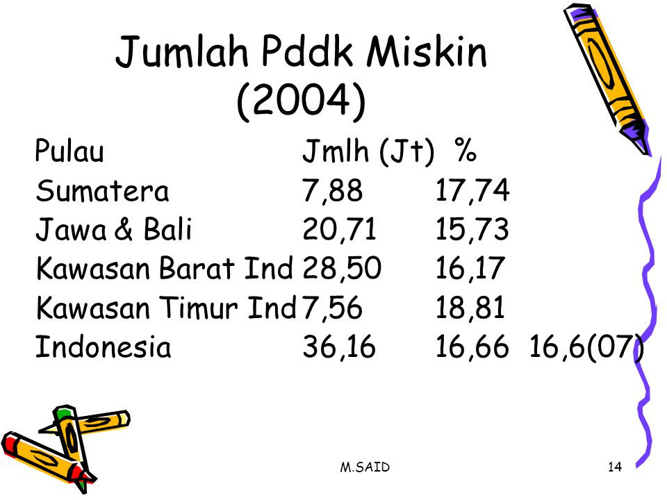 Jumlah Pddk Miskin (2004) Pulau Jmlh (Jt) % Sumatera 7,88 17,74