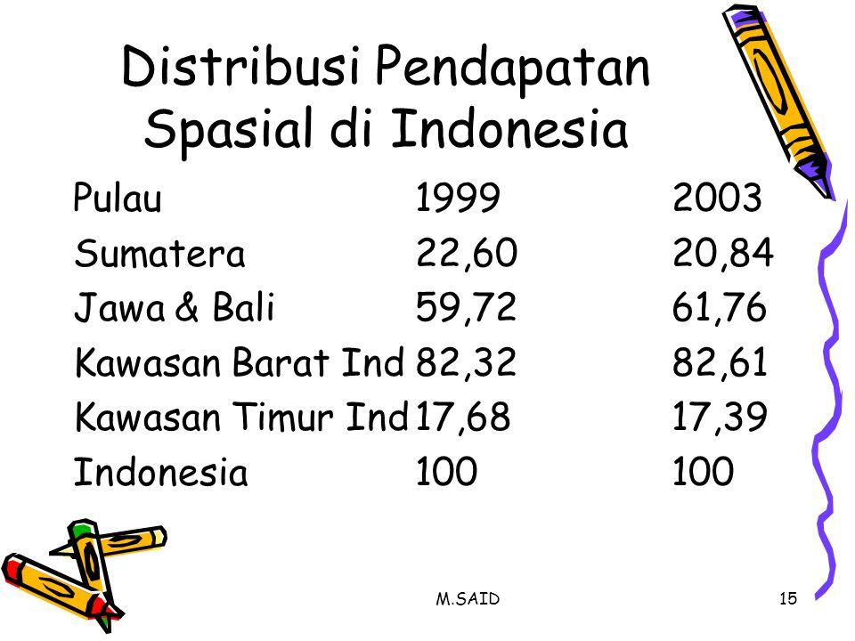 Distribusi Pendapatan Spasial di Indonesia