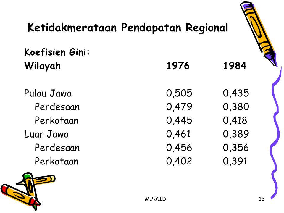 Ketidakmerataan Pendapatan Regional