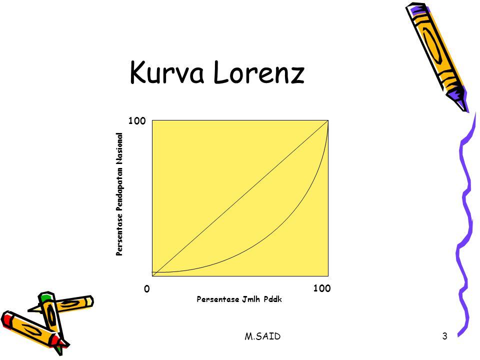 Kurva Lorenz 100 100 M.SAID Persentase Pendapatan Nasional
