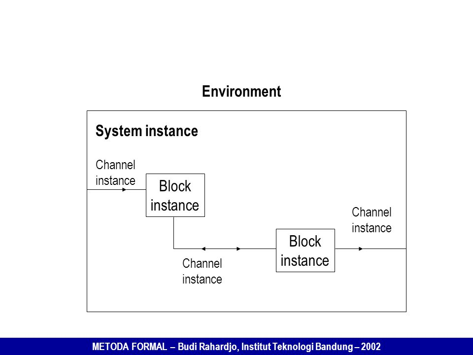 Environment System instance Block instance Block instance