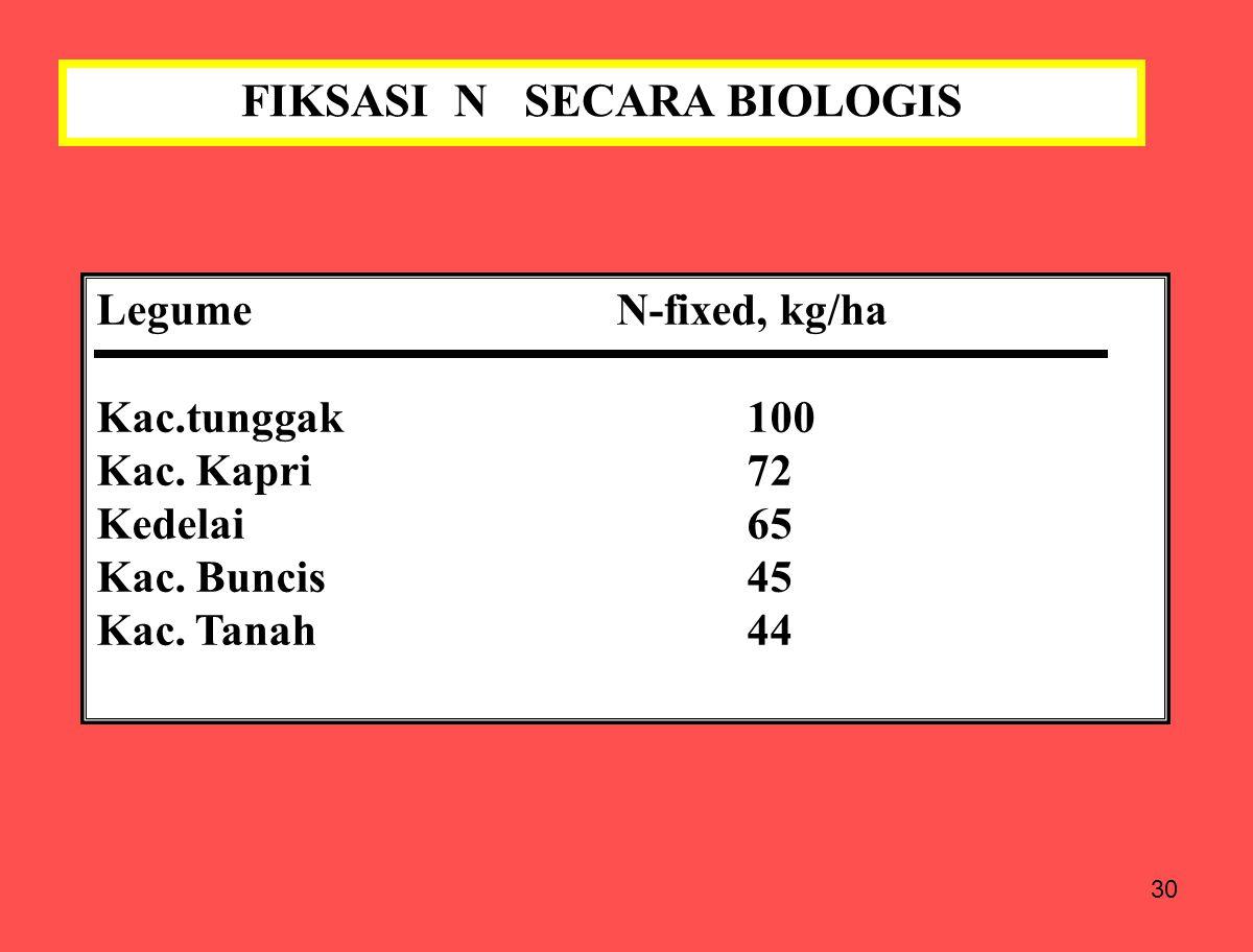 FIKSASI N SECARA BIOLOGIS