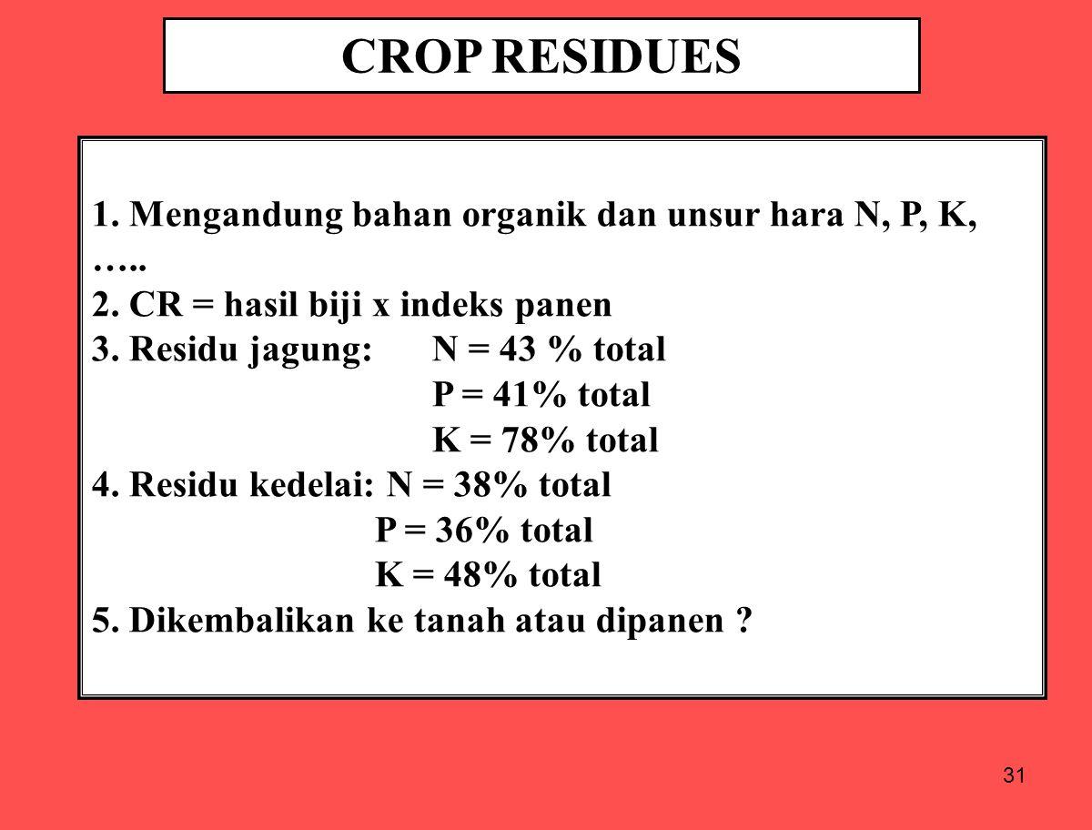 CROP RESIDUES 1. Mengandung bahan organik dan unsur hara N, P, K, …..