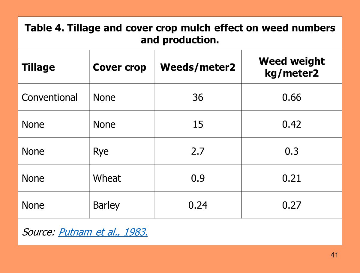 Table 4. Tillage and cover crop mulch effect on weed numbers and production.