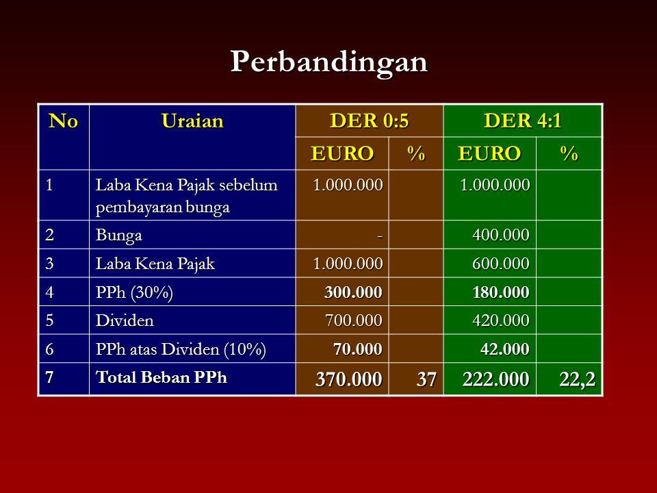 Perbandingan No Uraian DER 0:5 DER 4:1 EURO % 370.000 37 222.000 22,2