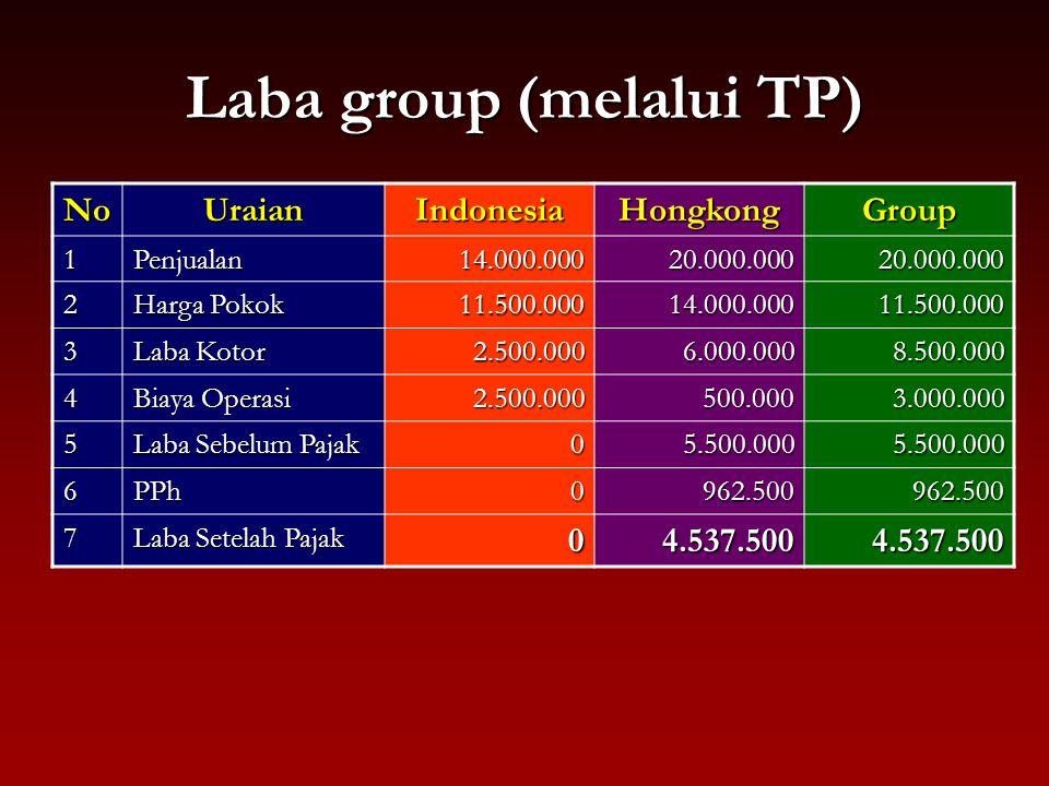 Laba group (melalui TP)