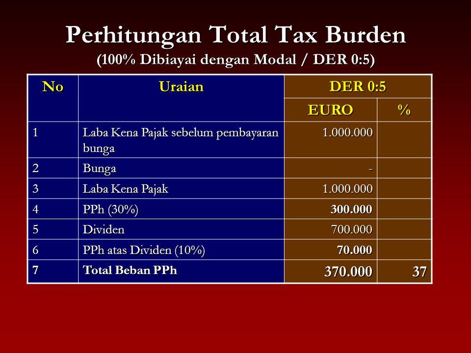 Perhitungan Total Tax Burden (100% Dibiayai dengan Modal / DER 0:5)