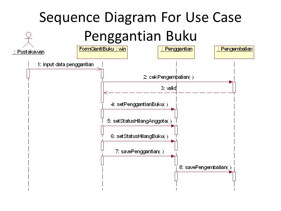 Sequence Diagram For Use Case Penggantian Buku