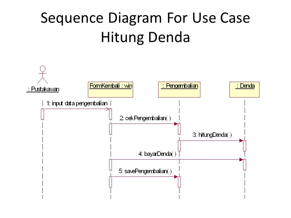 Sequence Diagram For Use Case Hitung Denda