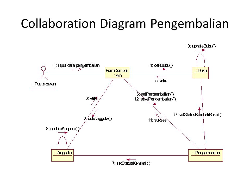 Collaboration Diagram Pengembalian
