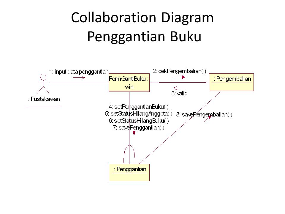 Collaboration Diagram Penggantian Buku