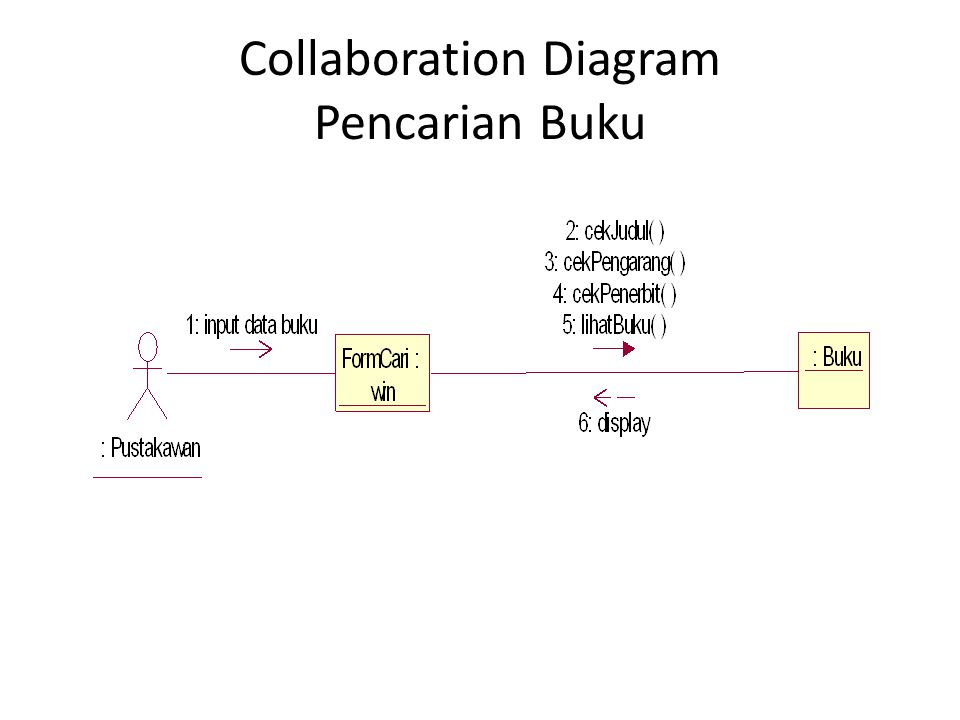 Collaboration Diagram Pencarian Buku