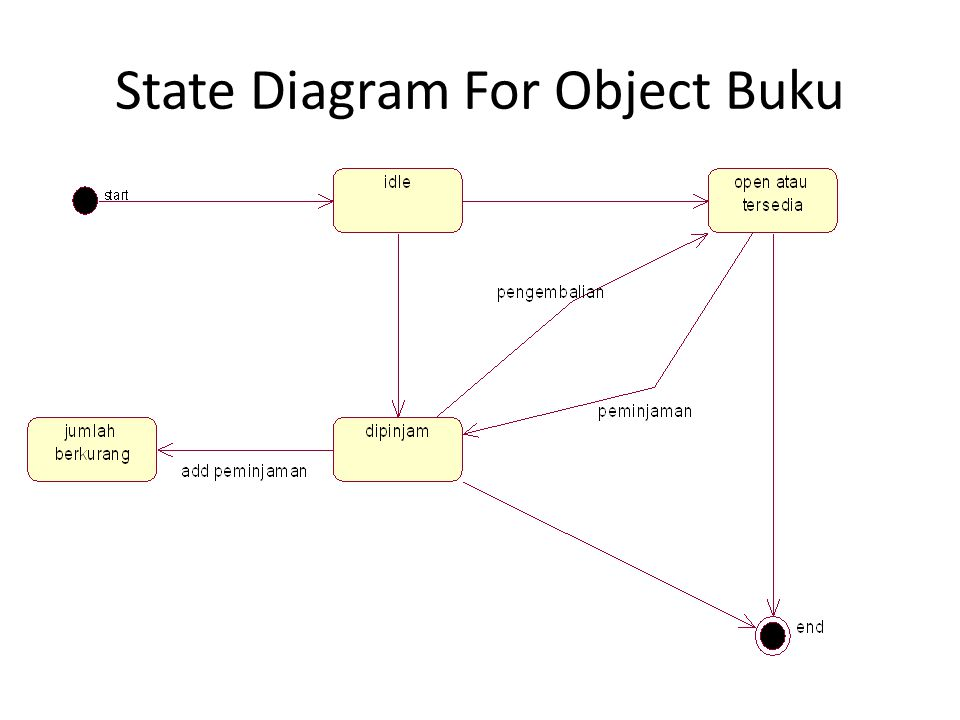 State Diagram For Object Buku