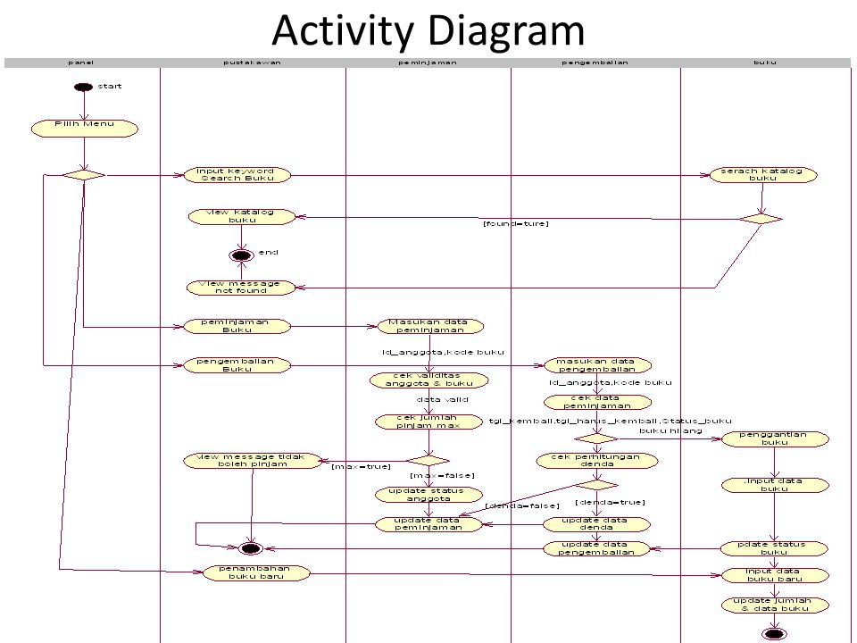 Activity Diagram Penggalan