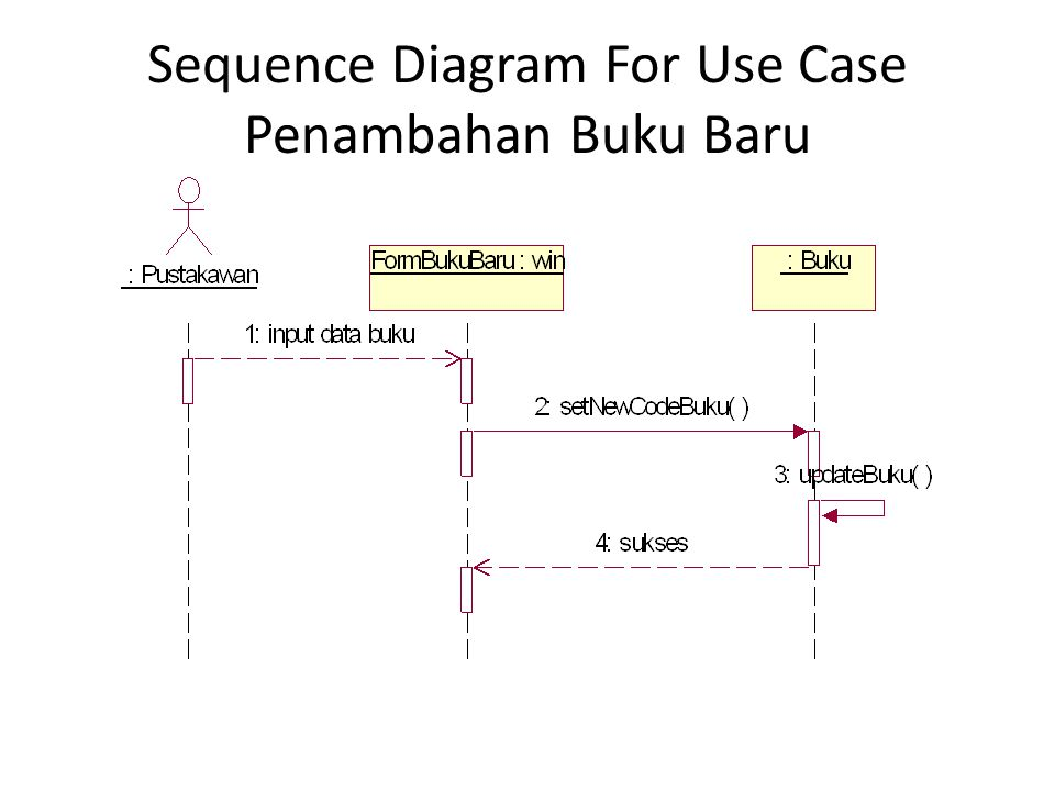 Sequence Diagram For Use Case Penambahan Buku Baru