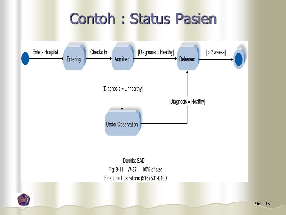 Contoh : Status Pasien