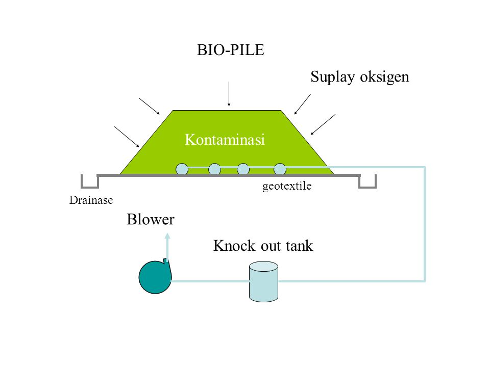 BIO-PILE Suplay oksigen Kontaminasi Blower Knock out tank geotextile