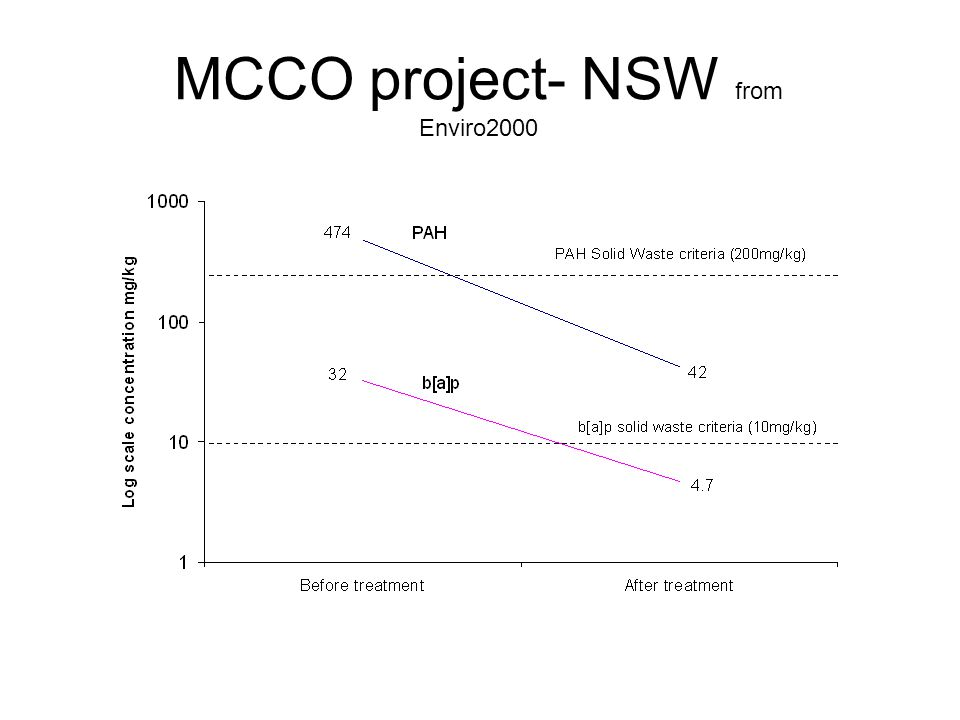 MCCO project- NSW from Enviro2000