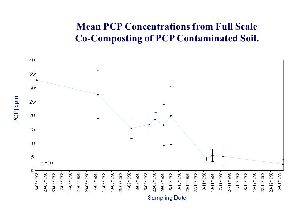 Mean PCP Concentrations from Full Scale