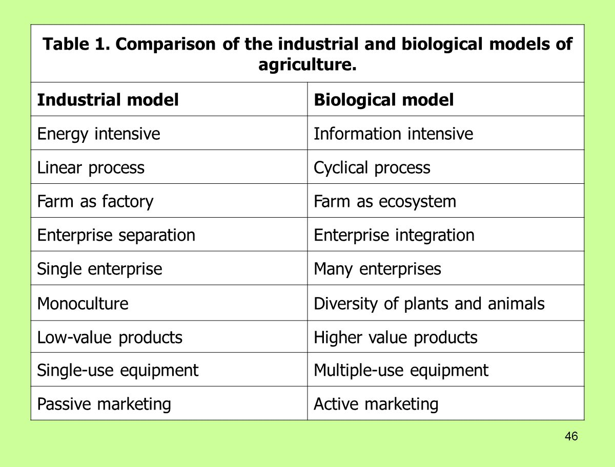 Table 1. Comparison of the industrial and biological models of agriculture.