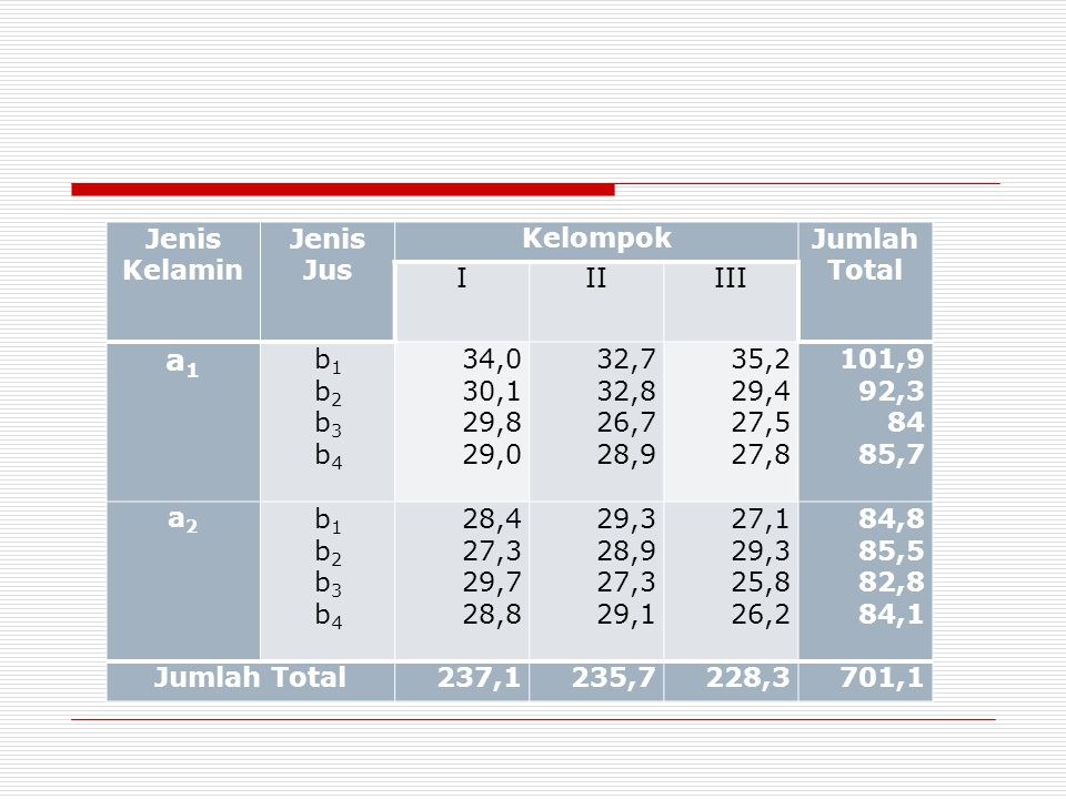 a1 Jenis Kelamin Jenis Jus Kelompok Jumlah Total I II III b1 b2 b3 b4