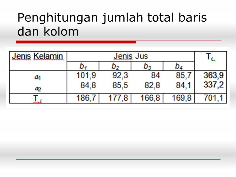 Penghitungan jumlah total baris dan kolom