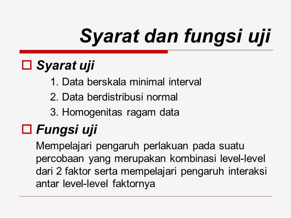 Syarat dan fungsi uji Syarat uji Fungsi uji