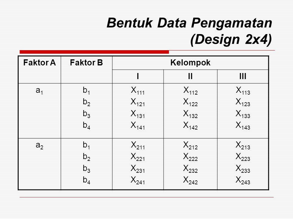 Bentuk Data Pengamatan (Design 2x4)