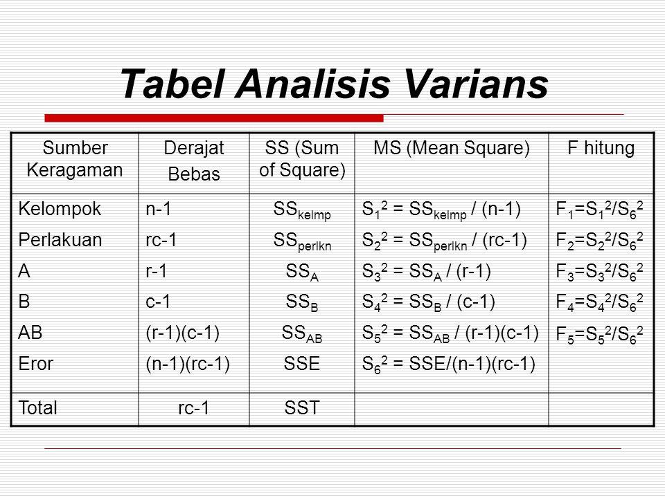 Tabel Analisis Varians
