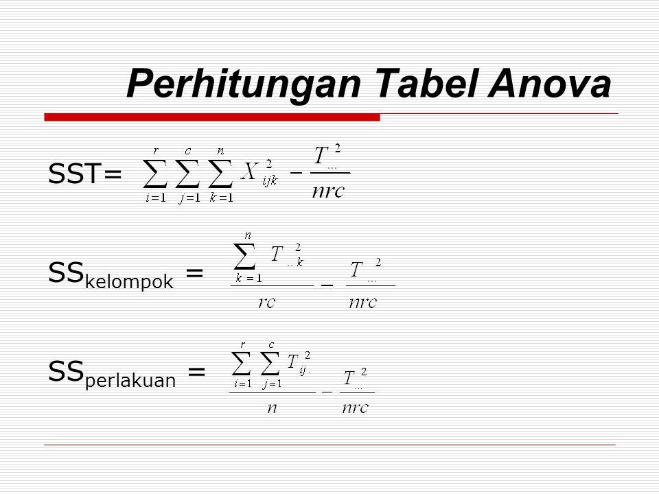 Perhitungan Tabel Anova