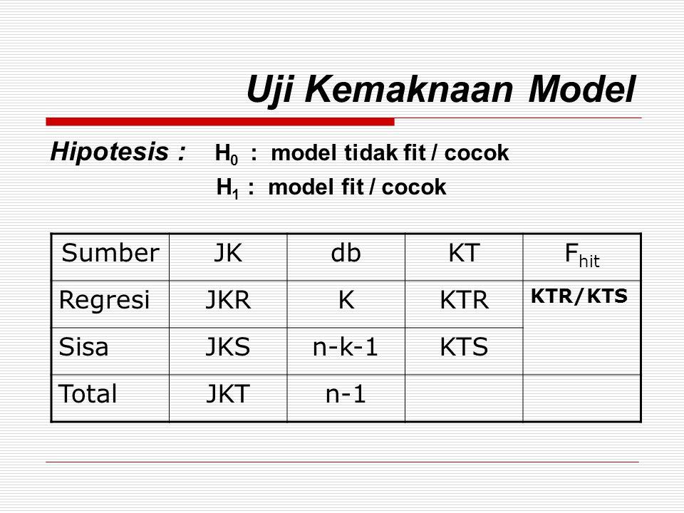 Uji Kemaknaan Model Hipotesis : H0 : model tidak fit / cocok Sumber JK