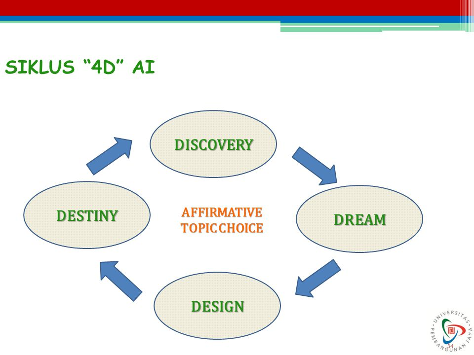 SIKLUS 4D AI DISCOVERY DESIGN DESTINY DREAM AFFIRMATIVE TOPIC CHOICE