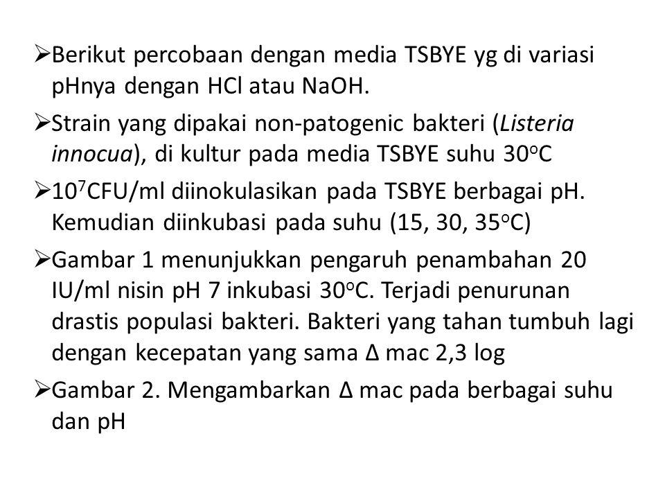 Berikut percobaan dengan media TSBYE yg di variasi pHnya dengan HCl atau NaOH.