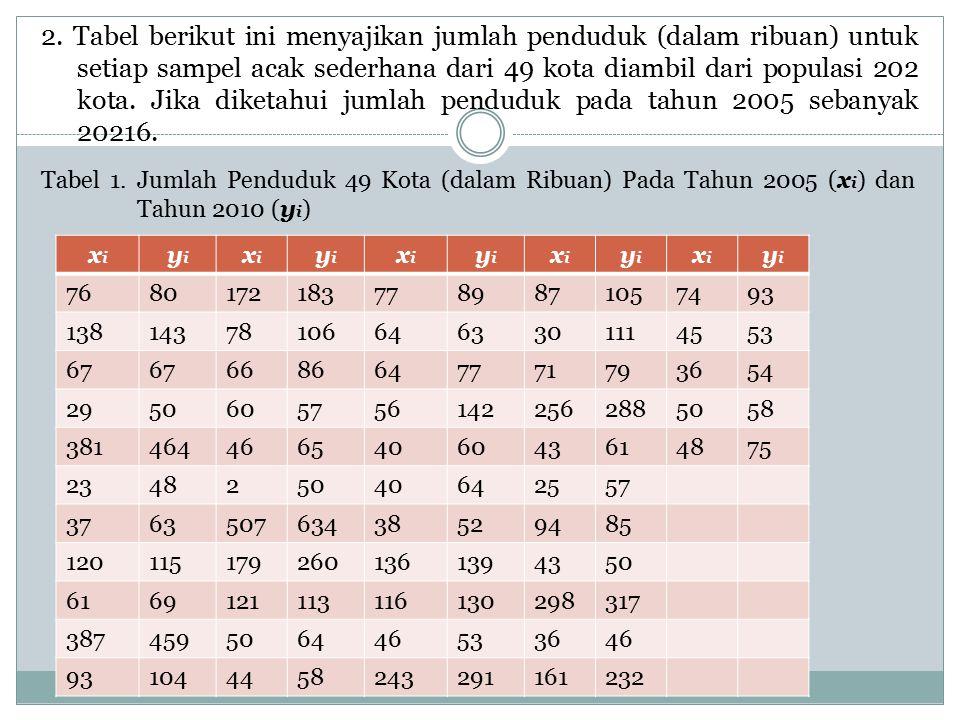 2. Tabel berikut ini menyajikan jumlah penduduk (dalam ribuan) untuk setiap sampel acak sederhana dari 49 kota diambil dari populasi 202 kota. Jika diketahui jumlah penduduk pada tahun 2005 sebanyak 20216.