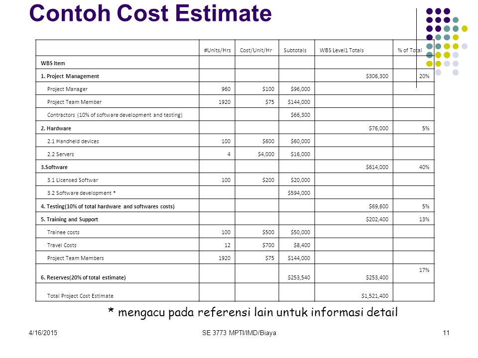 Contoh Cost Estimate #Units/Hrs. Cost/Unit/Hr. Subtotals. WBS Level1 Totals. % of Total. WBS Item.