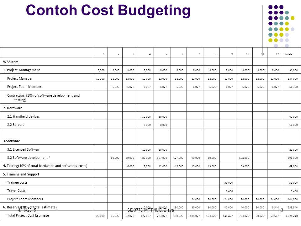 Contoh Cost Budgeting 4/12/2017 SE 3773 MPTI/IMD/Biaya WBS Item