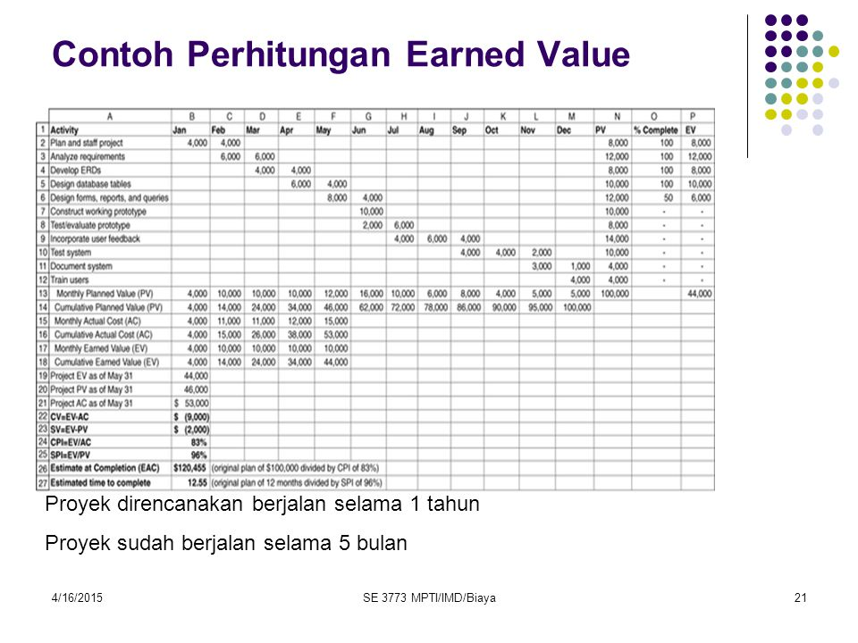 Contoh Perhitungan Earned Value