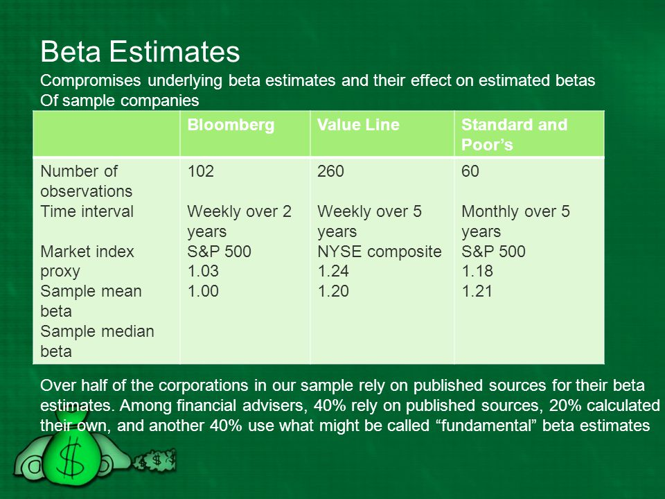 Beta Estimates Compromises underlying beta estimates and their effect on estimated betas. Of sample companies.