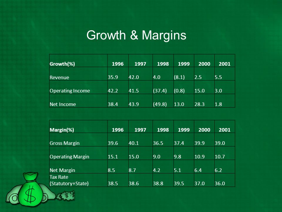 Growth & Margins Growth(%) 1996 1997 1998 1999 2000 2001 Revenue 35.9