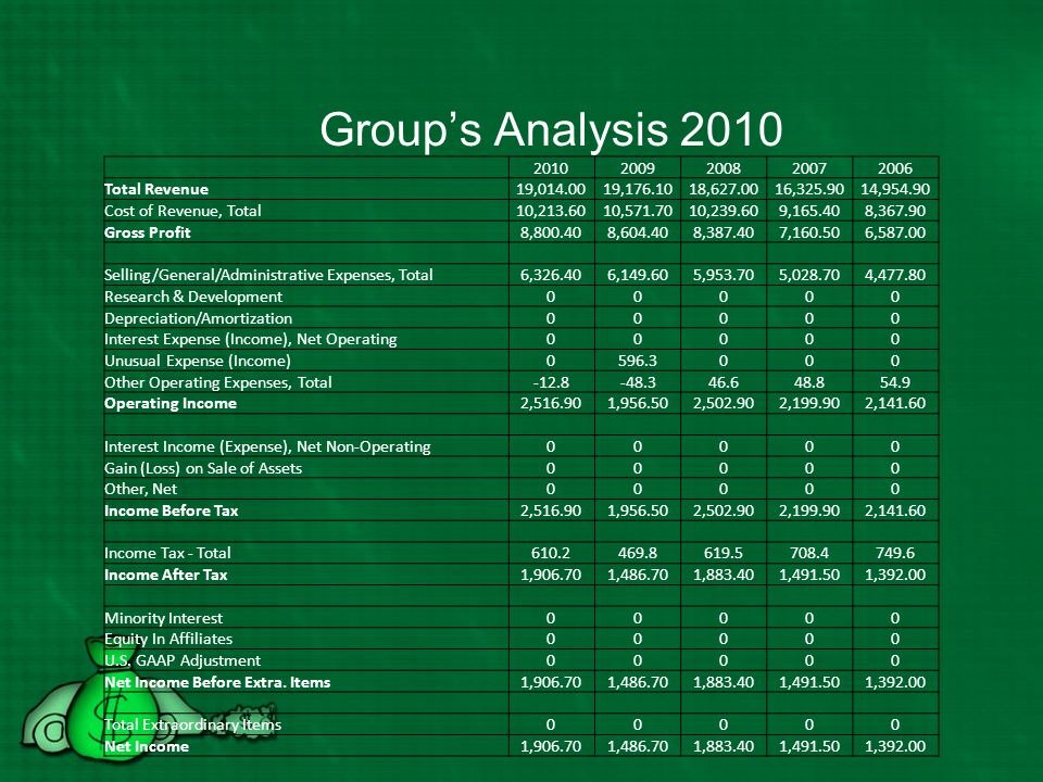 Group's Analysis 2010 2010 2009 2008 2007 2006 Total Revenue 19,014.00
